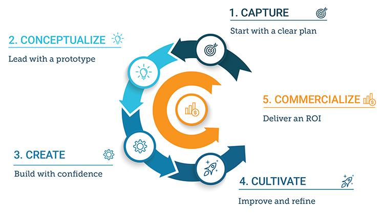 content-building-flowchart